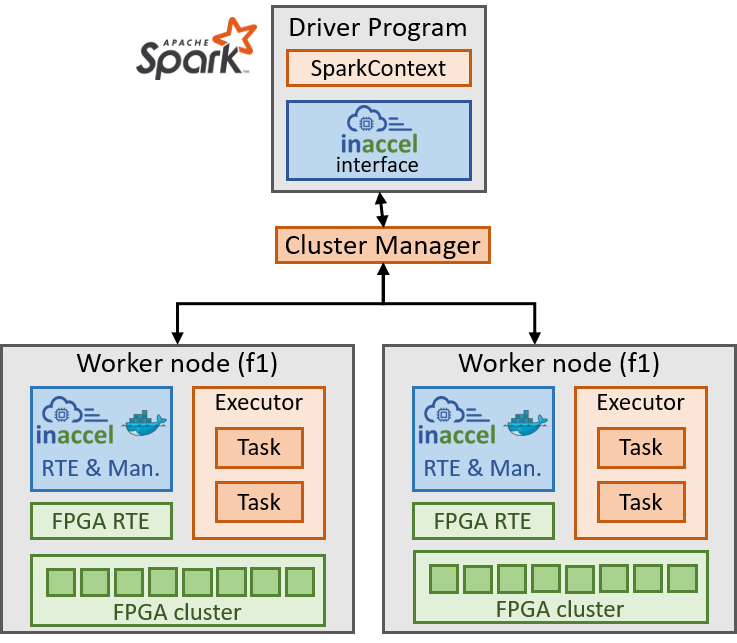 Spark ML FPGA acceleration