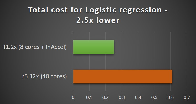 Logistic regression cost on AWS using InAccel FPGAs