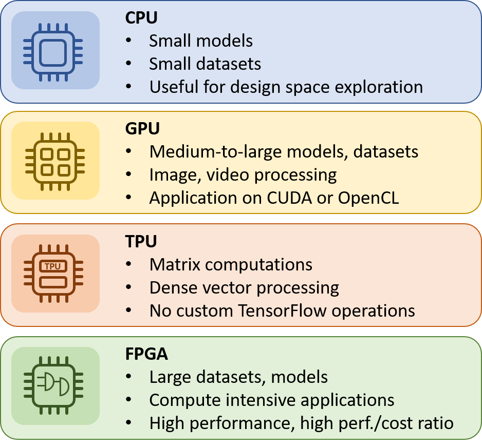 Computing platforms on the cloud cpu gpu fpga tpu