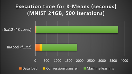 Speedup of kmeans using inaccel ML suite