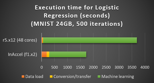 Speedup of Logistic Regression using inaccel ML suite