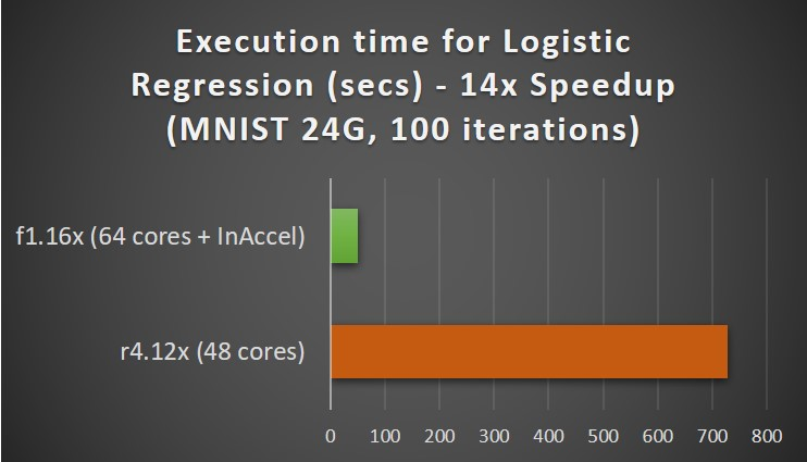 Logistic regression on InAccel FPGAs at AWS
