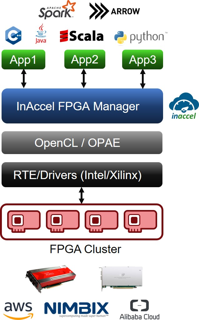 InAccel Coral FPGA Manager