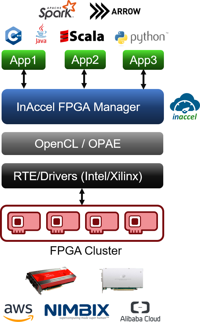 FPGA manager cloud scheduler orchestration aws