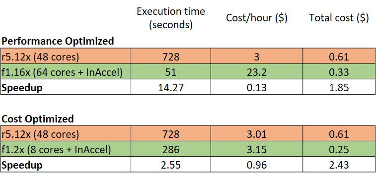 Logistic regression on AWS using InAccel FPGAs